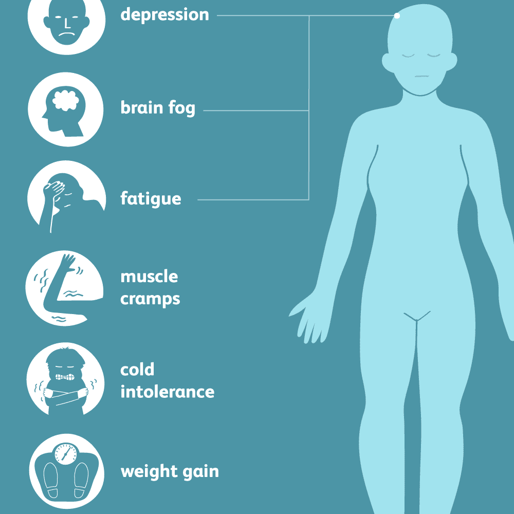 Common symptoms of hypothroidism: depression, brain fog, fatigue, muscle cramps, cold intolerance, weight gain, dry skin