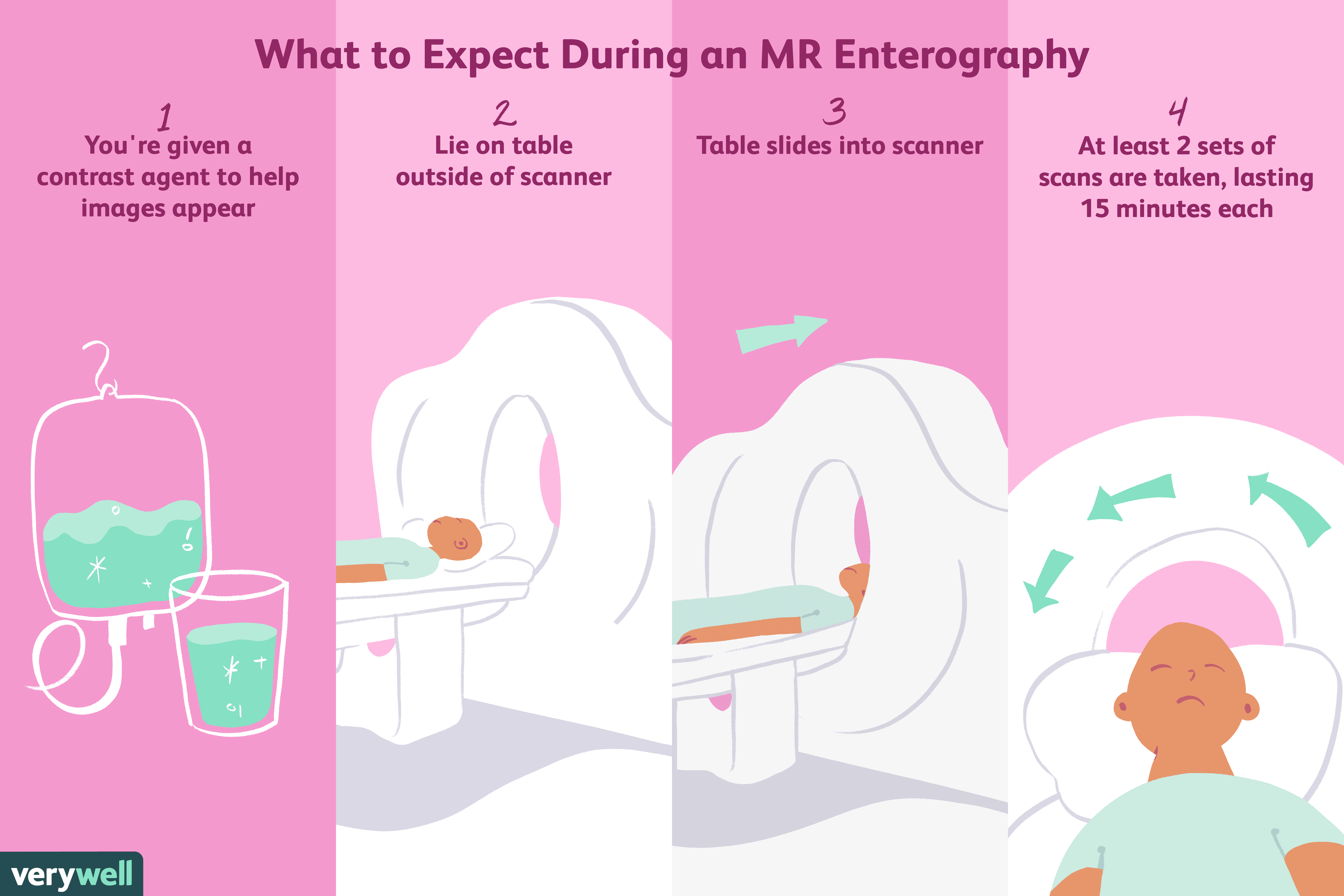 What to expect during an MR Enterography