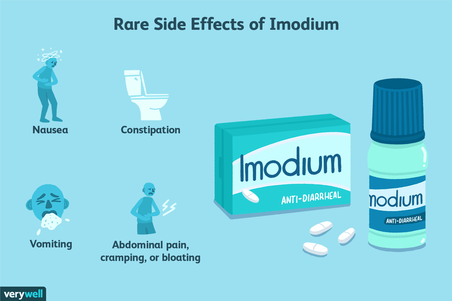 Overview And Safety Of Imodium For Diarrhea