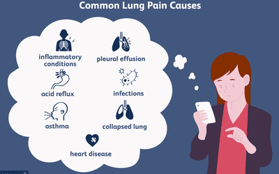 Shortness of Breath: Causes, Diagnosis, Treatment