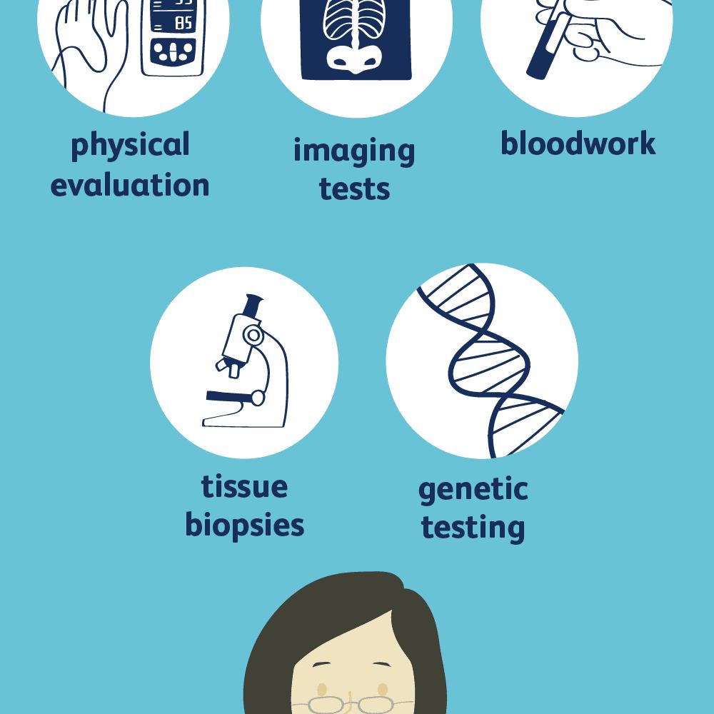 proteus syndrome diagnosis
