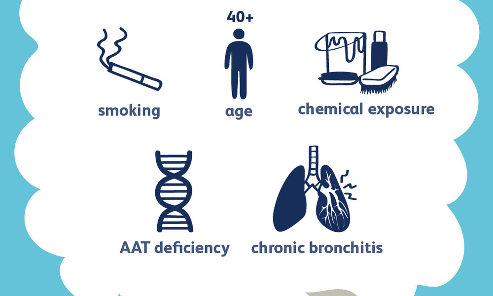 COPD causes and risk factors