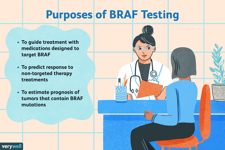 Purposes of BRAF Testing