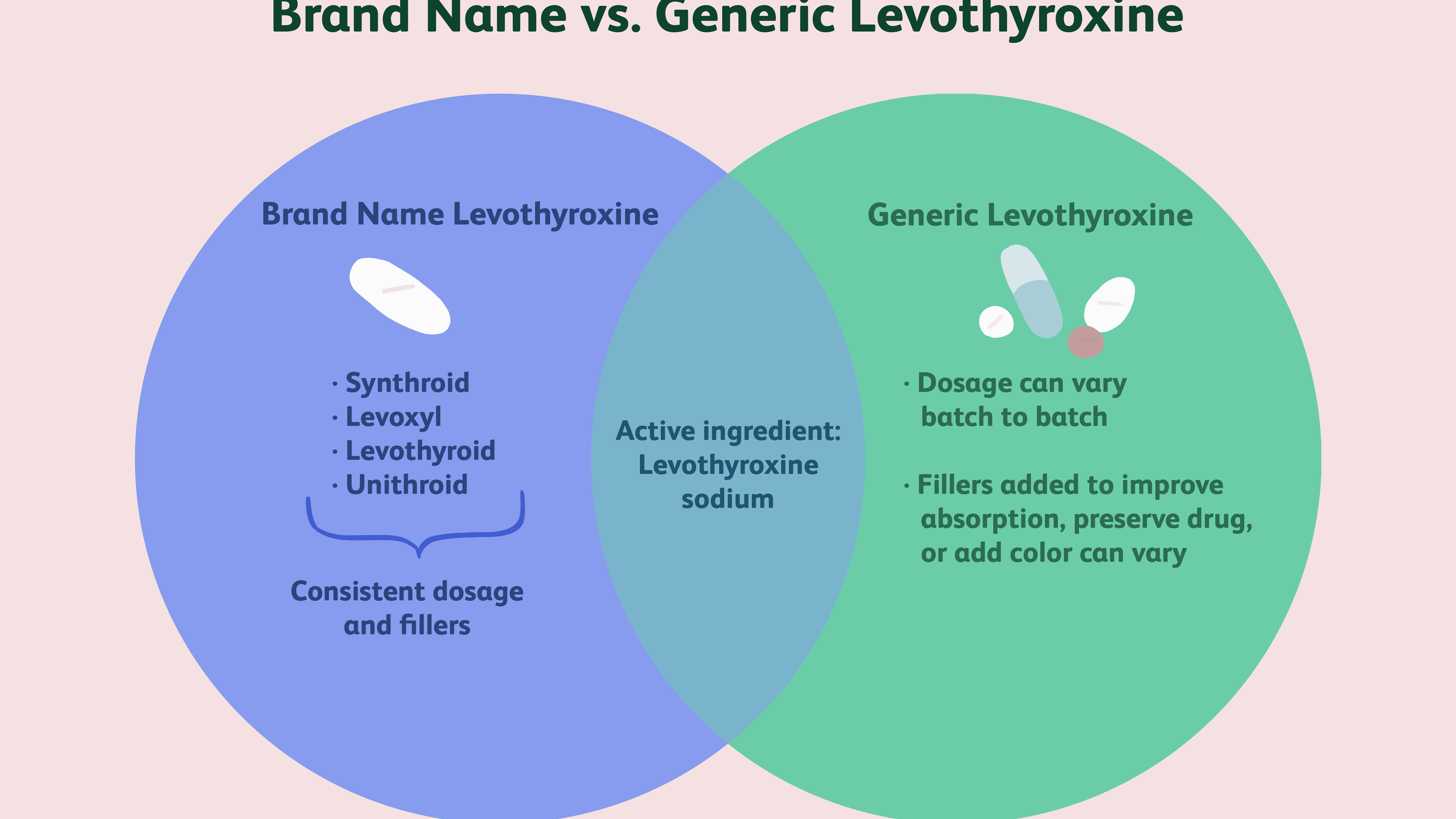 Brand Name Vs Generic Levothyroxine What S The Difference