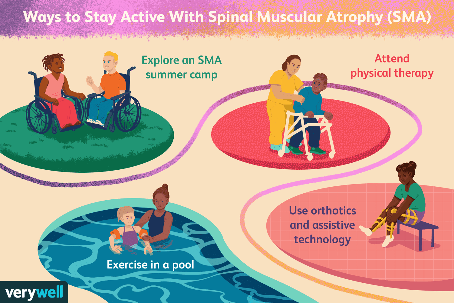 Ways to Stay Active with Spinal Muscular Atrophy (SMA)