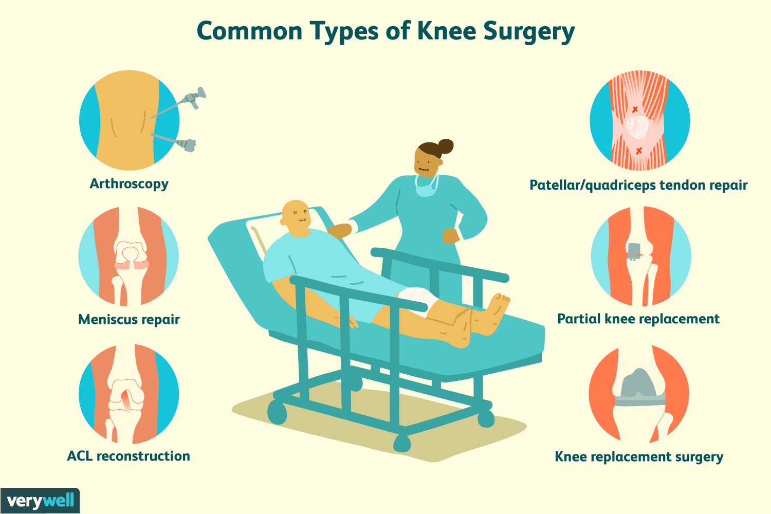 Surgery Treatments for Knee Pain and Injuries