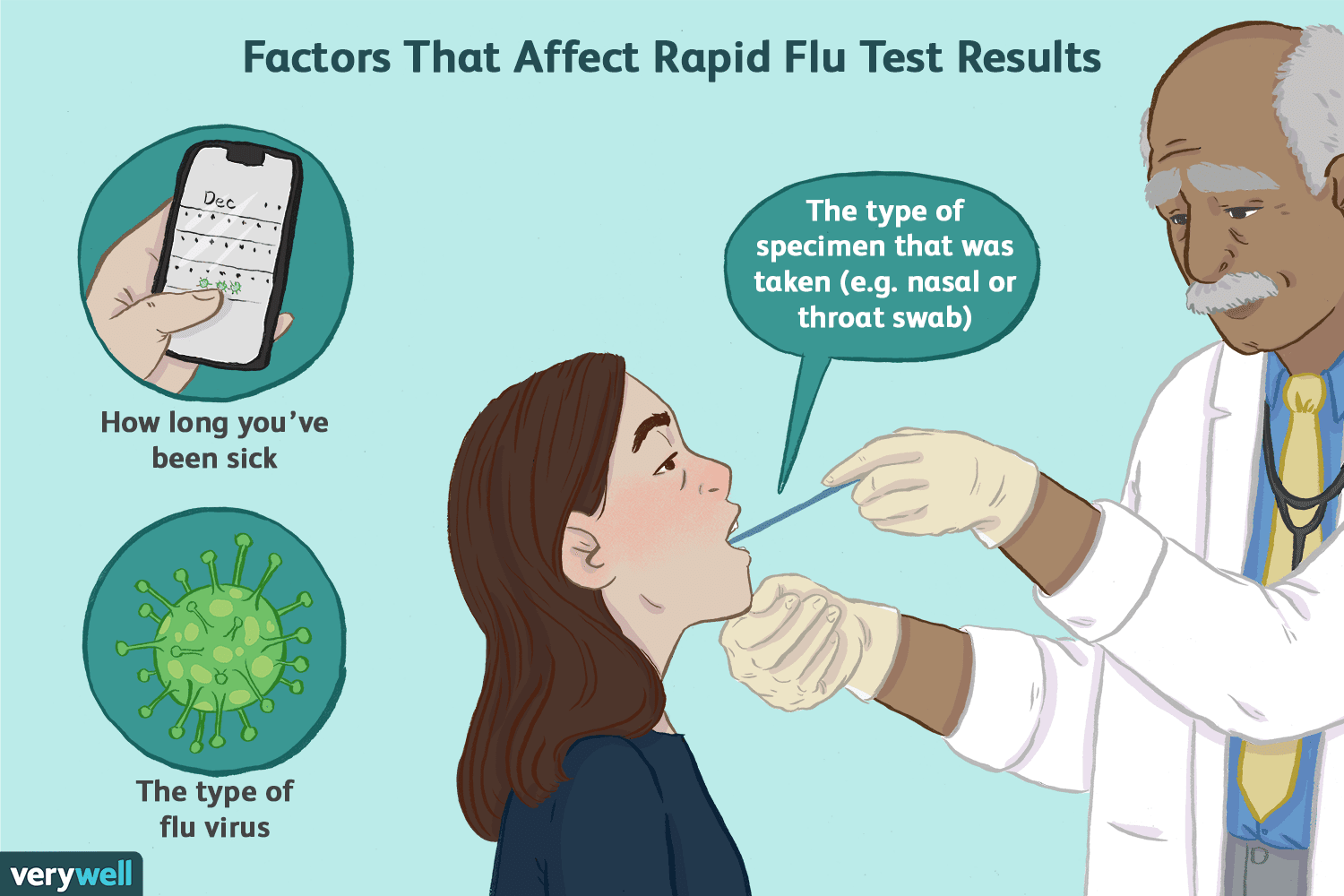 Why Was My Flu Test Negative When I Have the Symptoms?