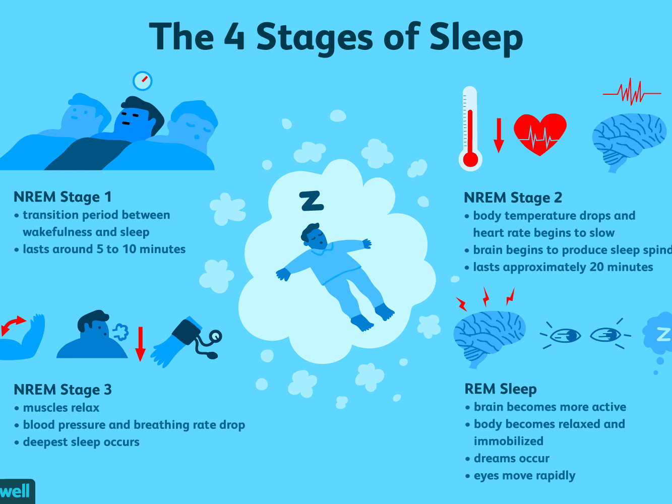 The 4 Stages of Sleep (NREM and REM Sleep Cycles)