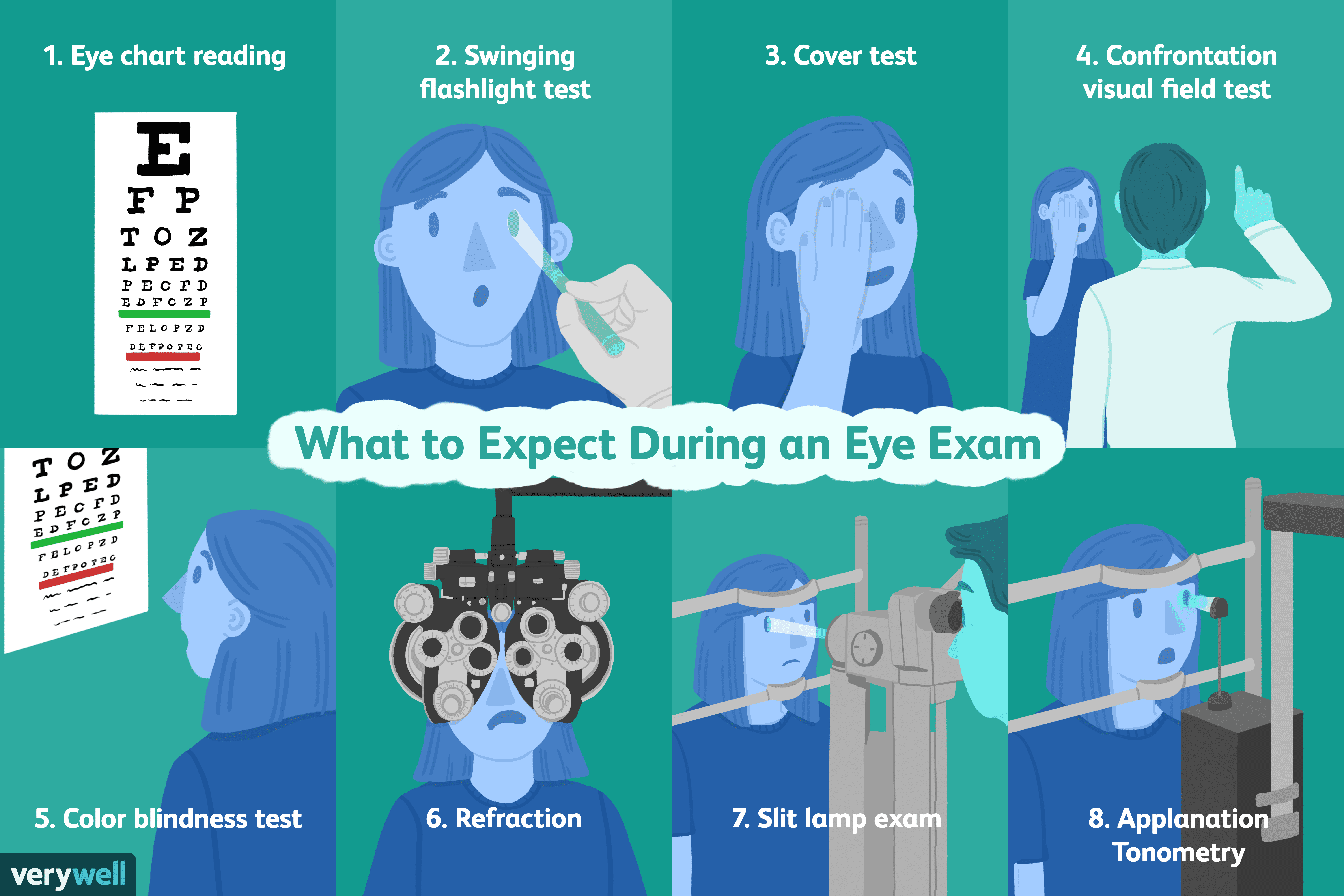 Eye Exam: Uses, Procedure, Results