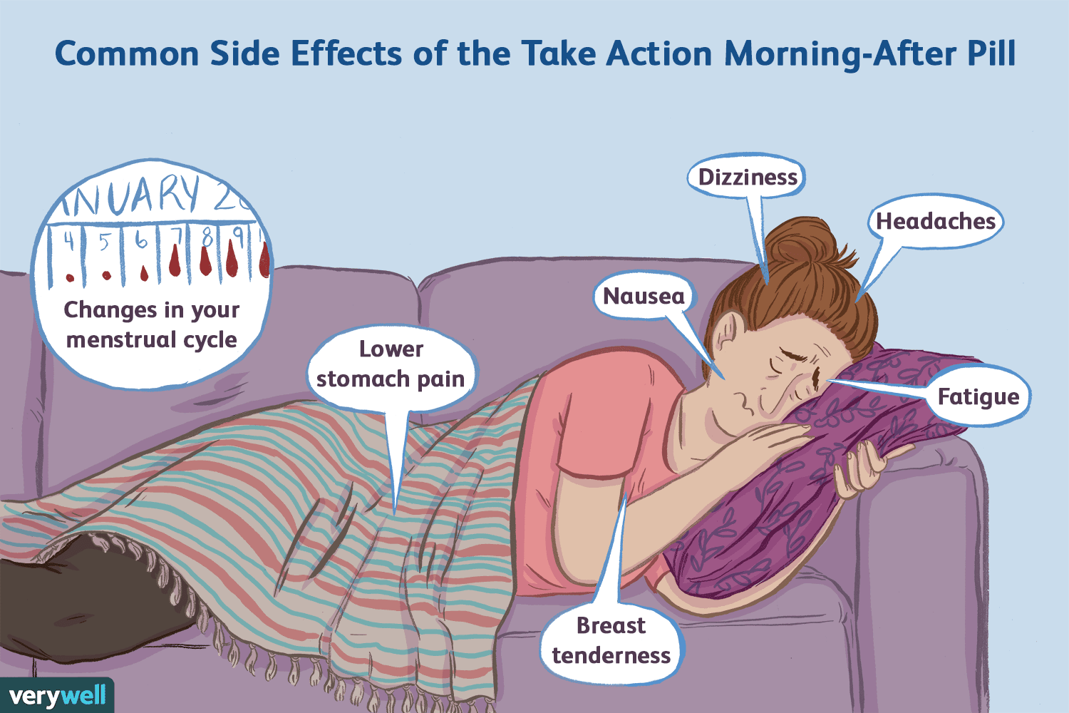 Take Action Morning After Pill Side Effects