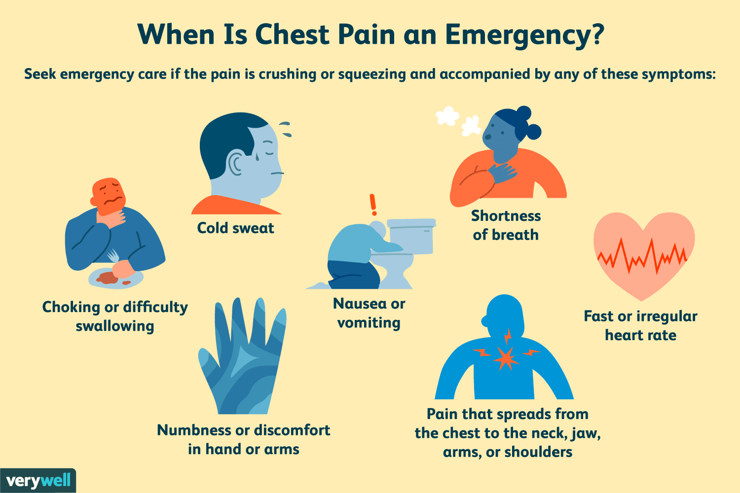 When is chest pain an emergency?