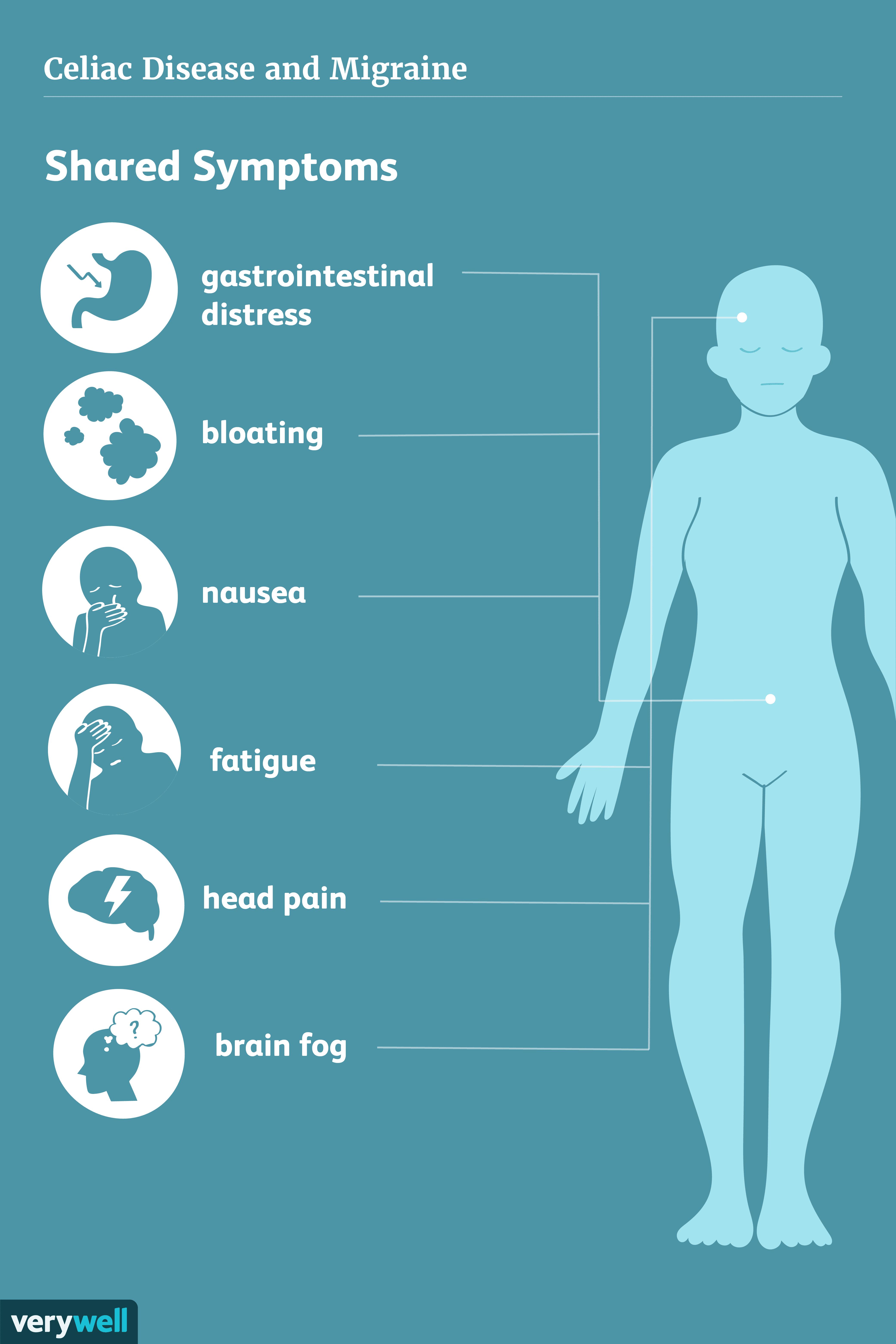 celiac and migraine shared symptoms