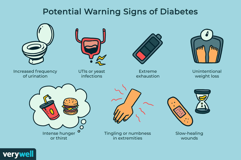 Potential Warning Signs of Diabetes