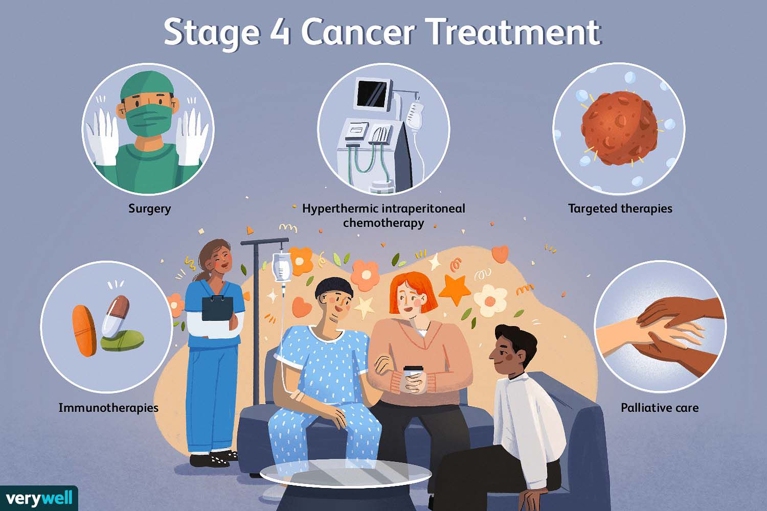 Stage 4 Cancer Treatment