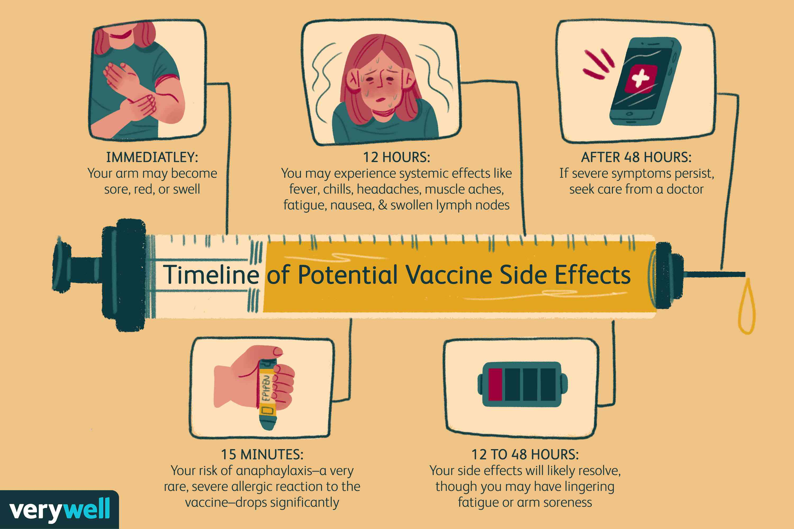 Illustration of the potential COVID vaccine side effects