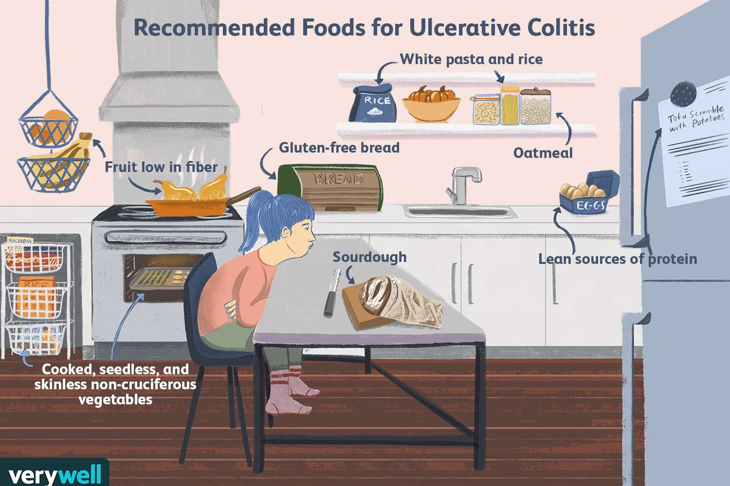 Recommended Food for Ulcerative Colitis