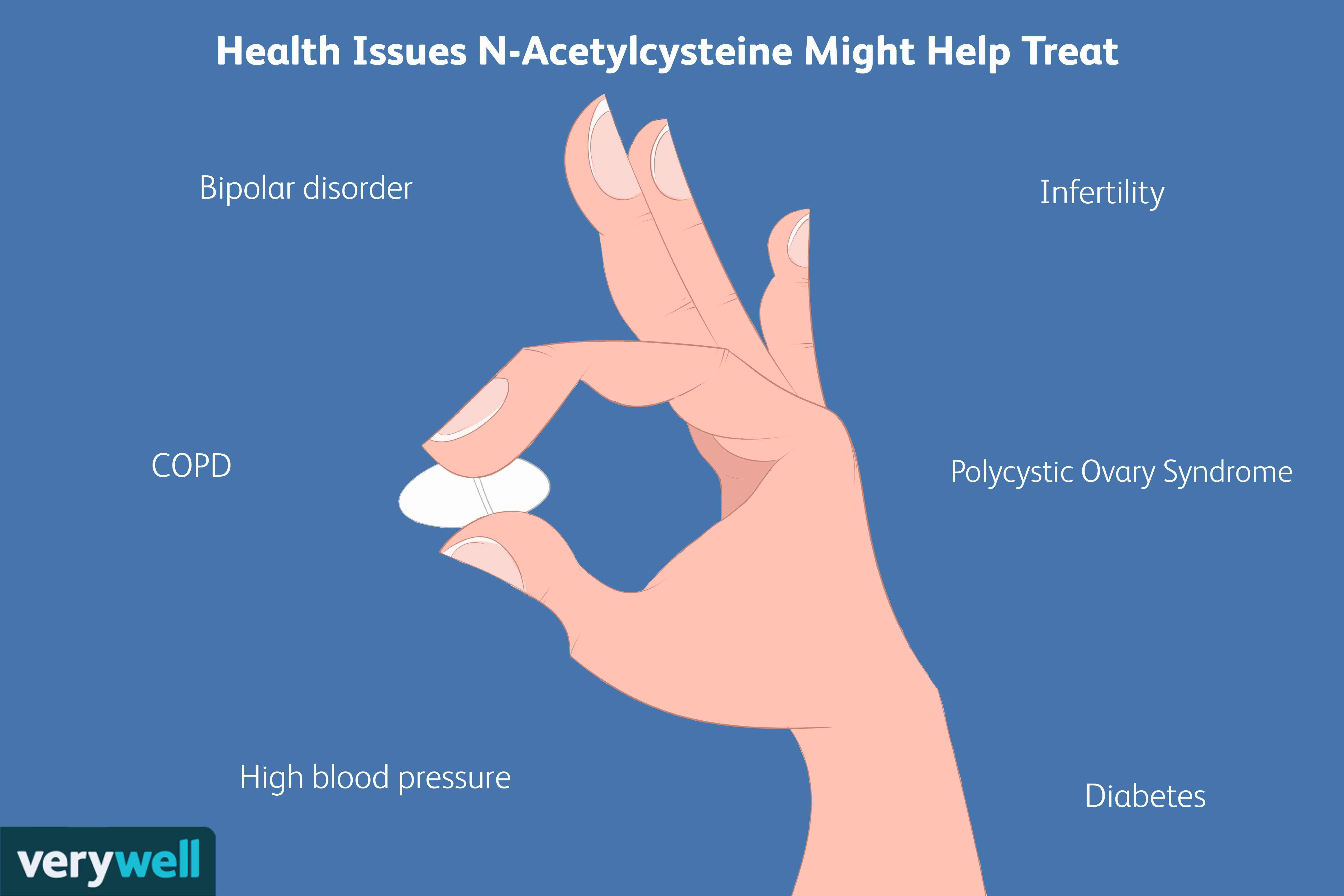 Health Issues N-Acetylcysteine Might Help Treat