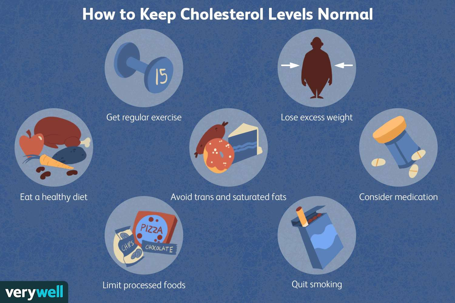 How to Keep Cholesterol Levels Normal