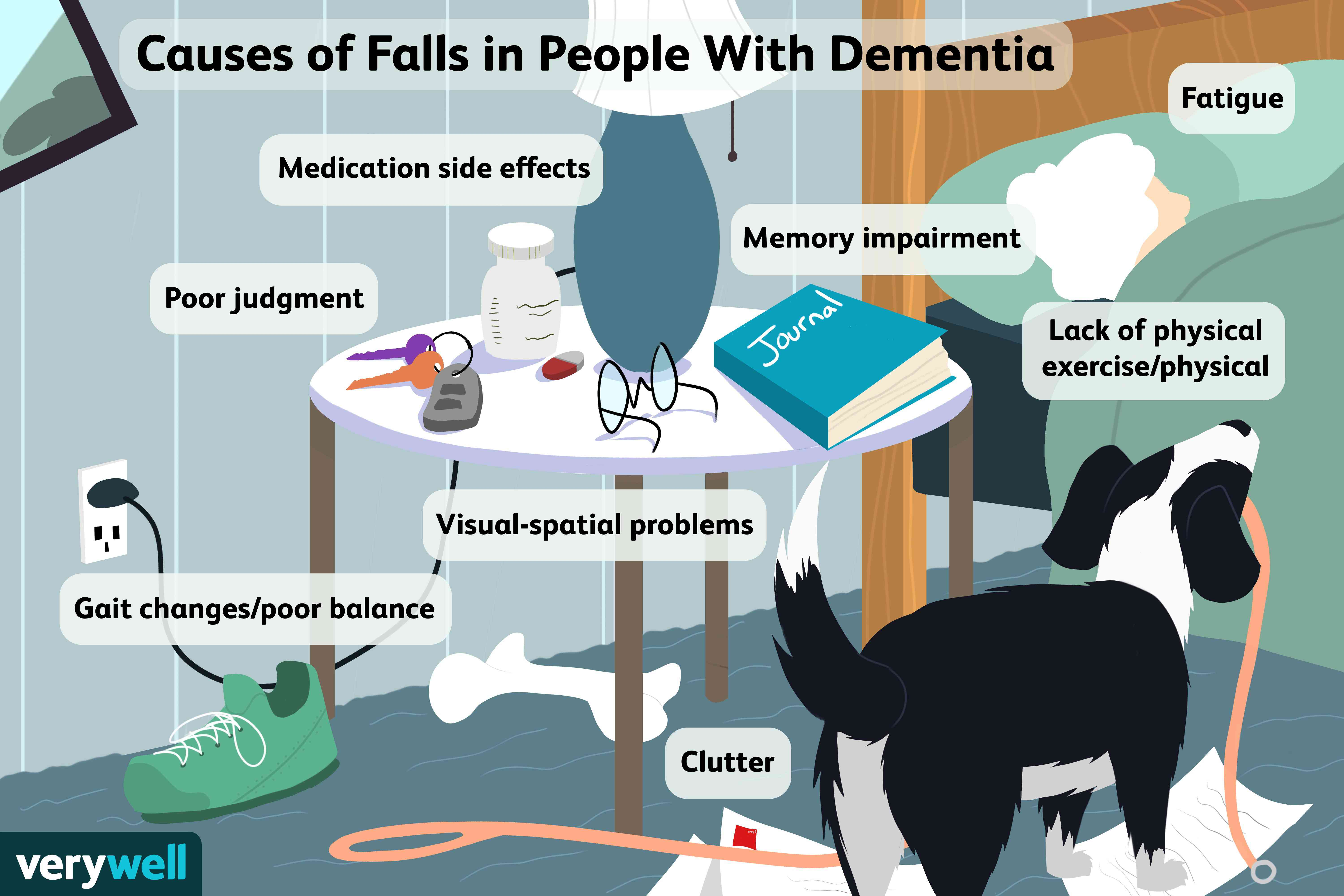 Cause of falls in people with dementia.