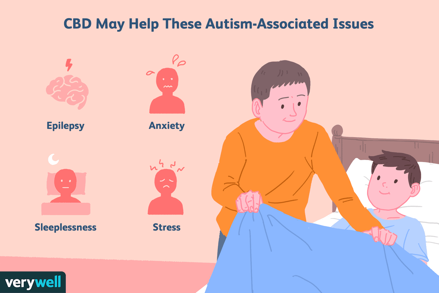CBD May Help These Autism-Associated Issues