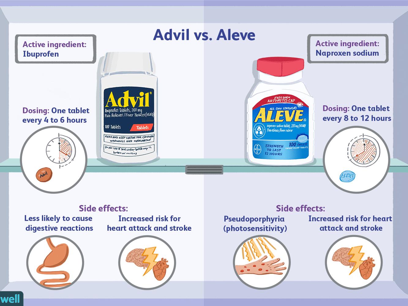 Ibuprofen Und Aspirin Zusammen