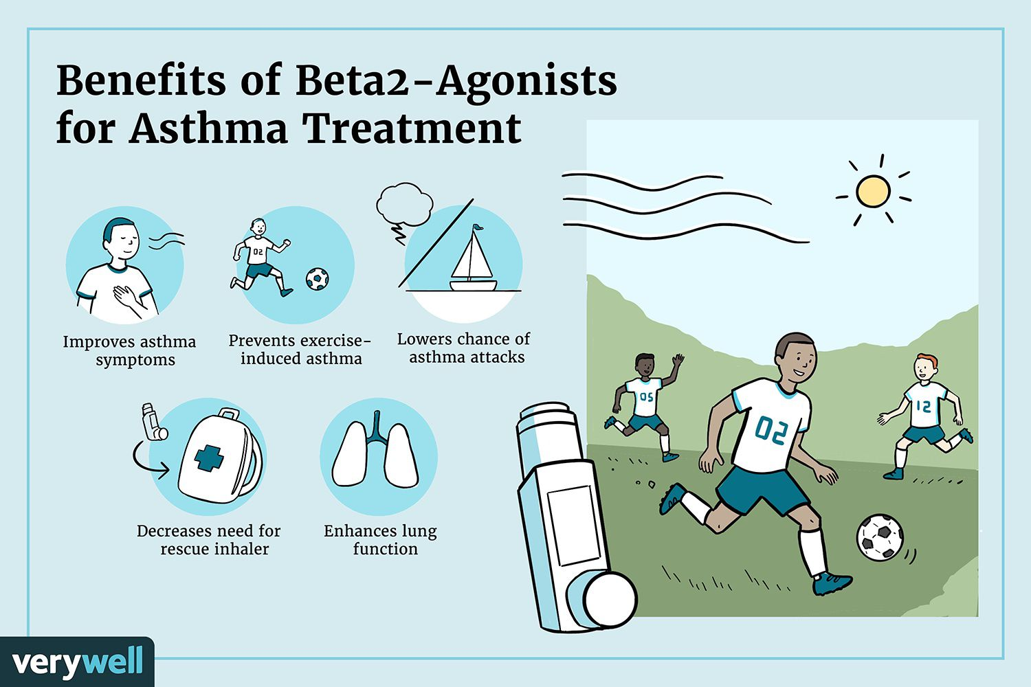 Benefits of Beta2-Agonists for Asthma Treatment