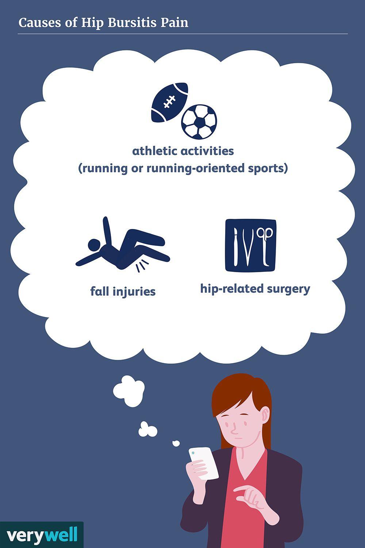 Causes of hip bursitis pain