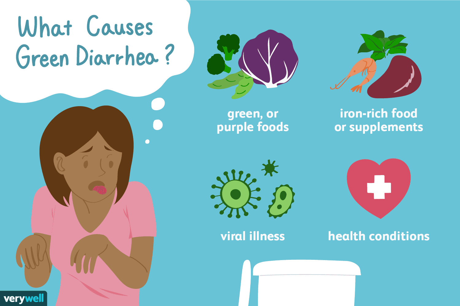 What Causes Green Poop Or Green Diarrhea