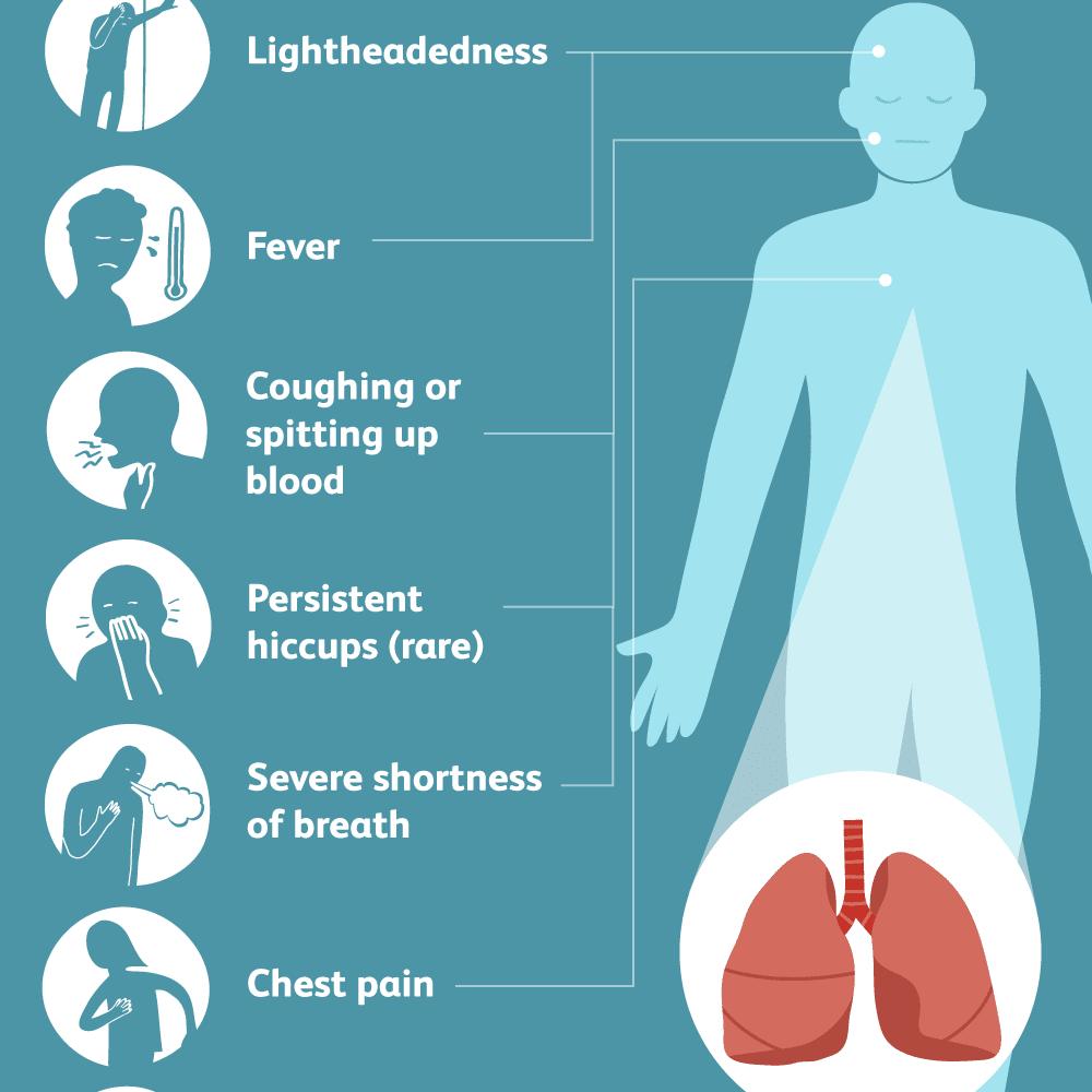 Pulmonary Infarction Symptoms