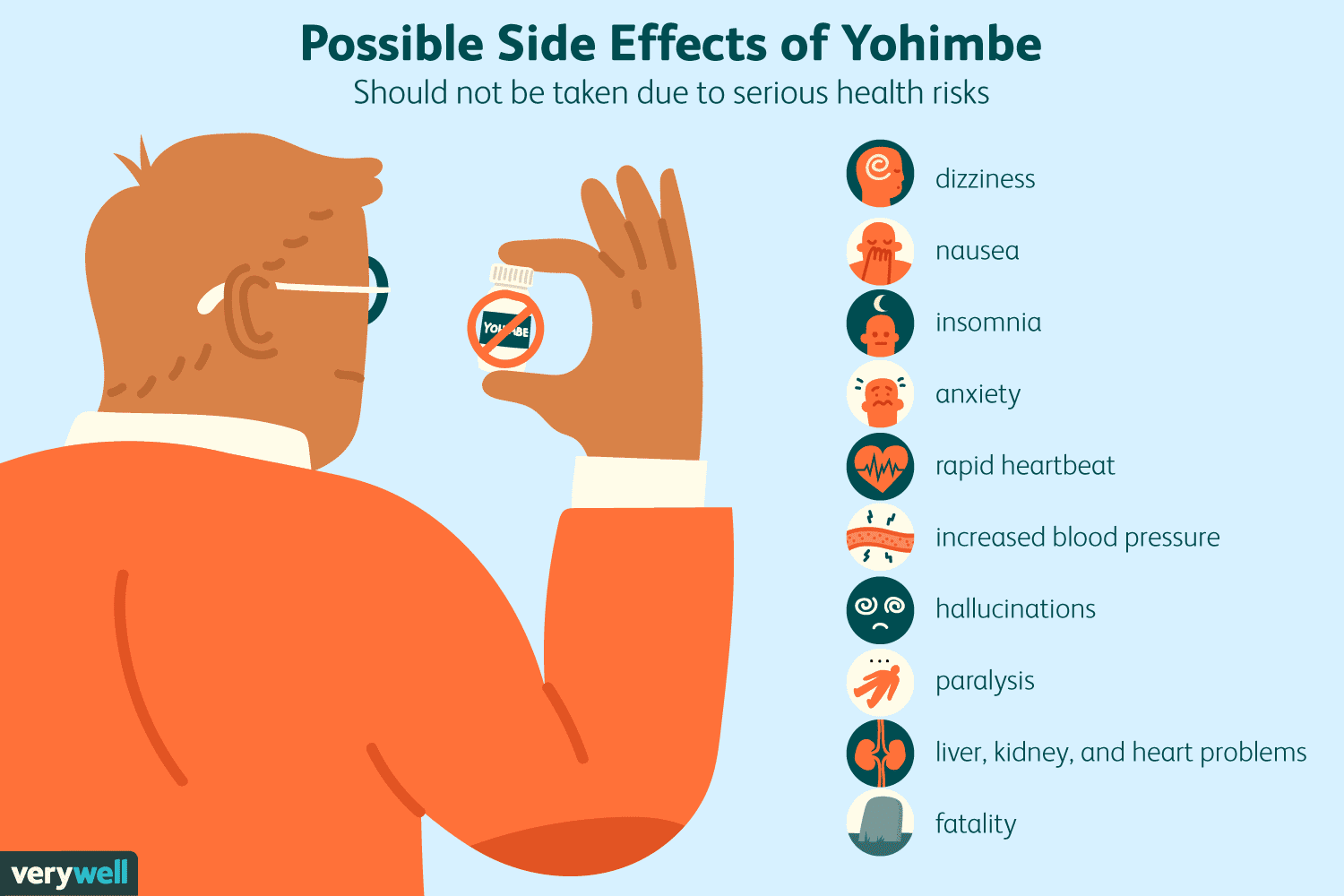 safety concerns yohimbe