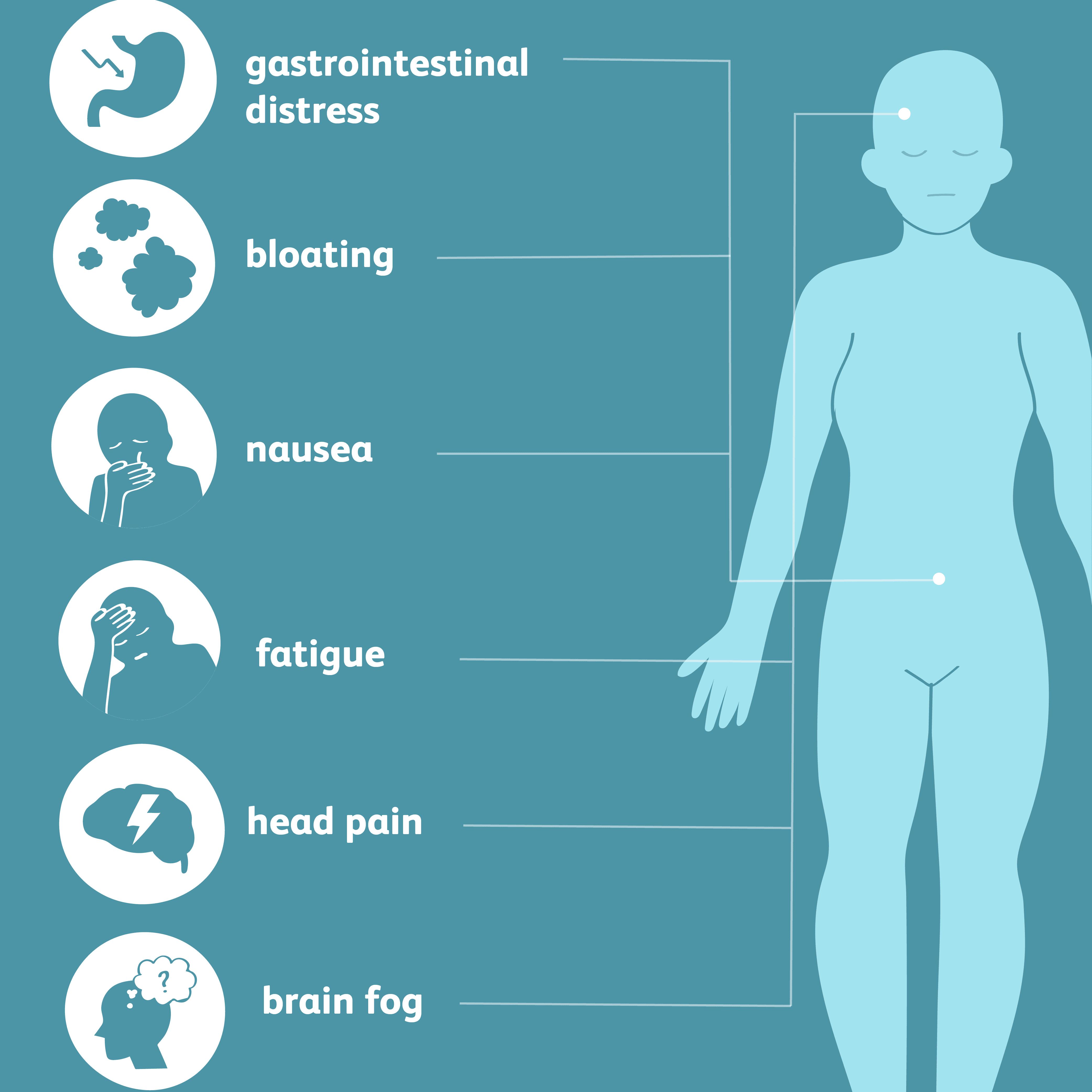 Celiac Disease, Gluten Sensitivity, and Migraines