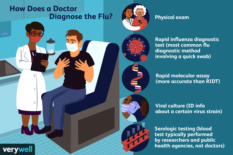 Doctor diagnosing the flu.