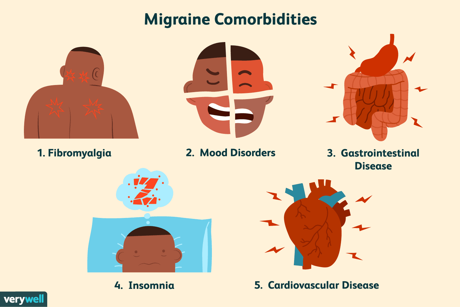 5 Diseases That Commonly Coexist With Migraine