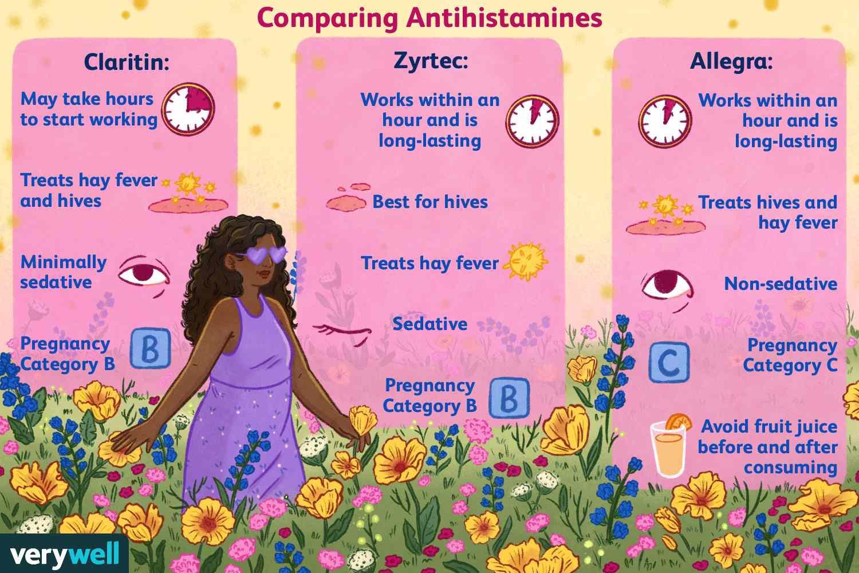 Comparing Antihistamines