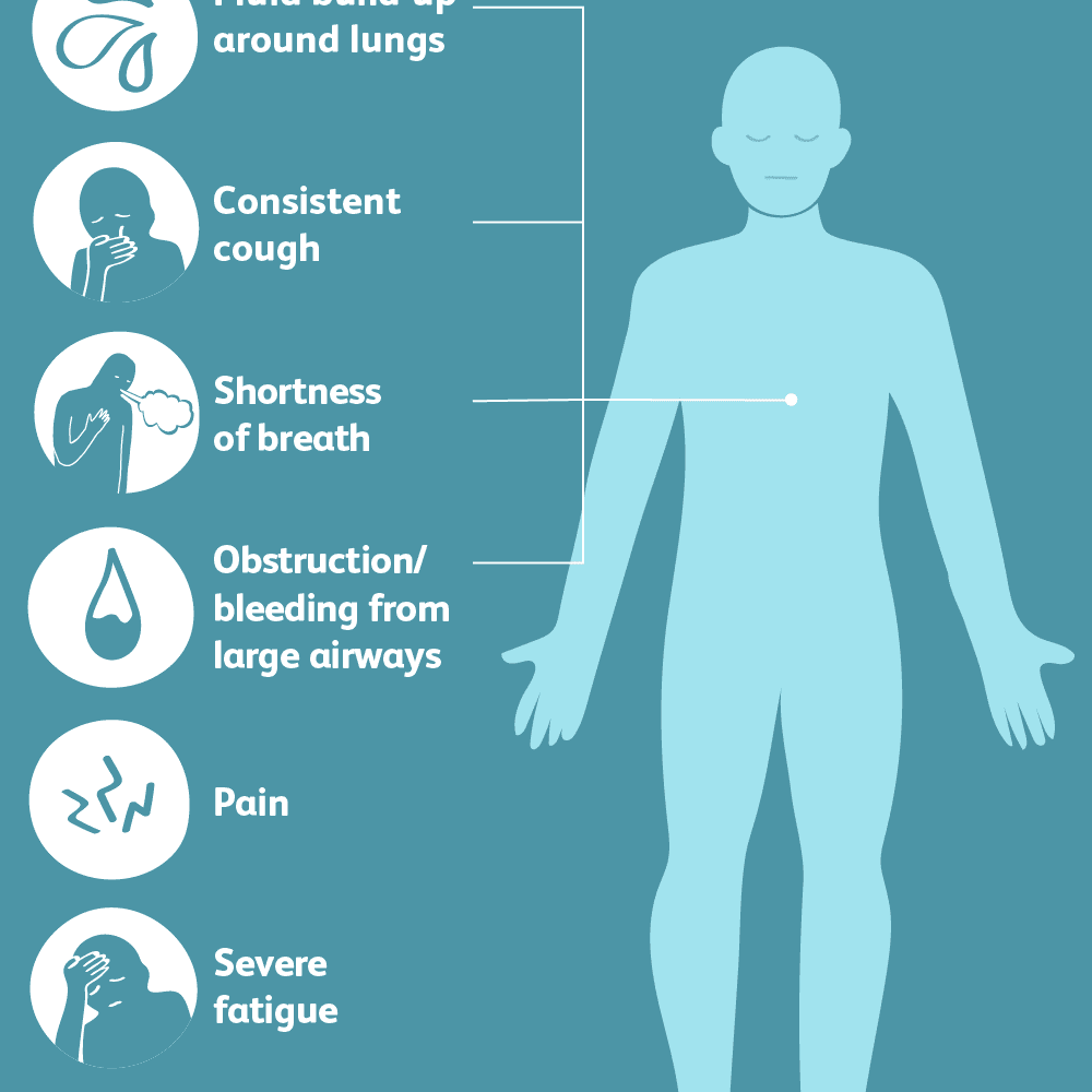Pancreatic cancer end of life symptoms