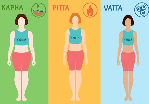 Doshas vata, pitta, kapha. Ayurvedic body types