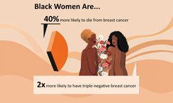 Graphic on impact of breast cancer on Black women
