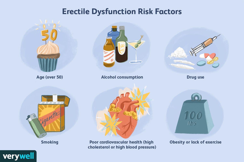 Erectile Dysfunction Risk Factors