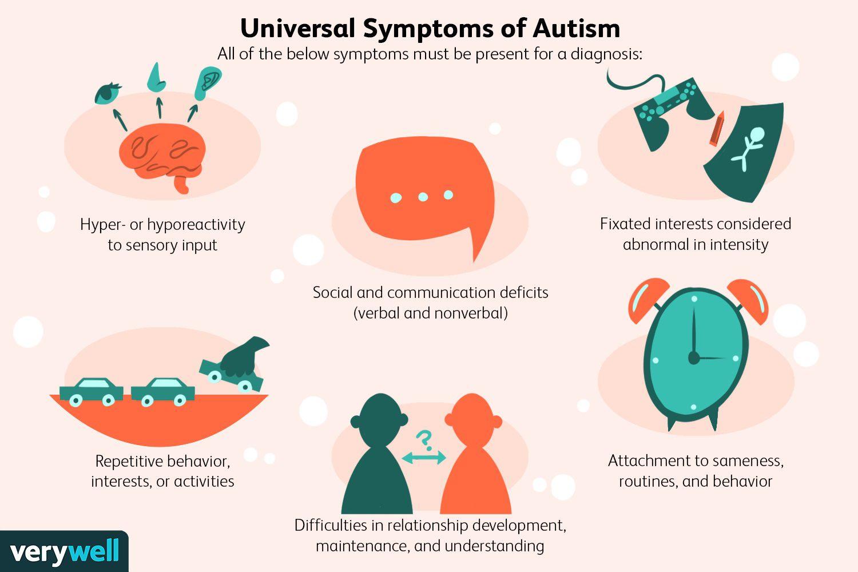Universal Symptoms of Autism