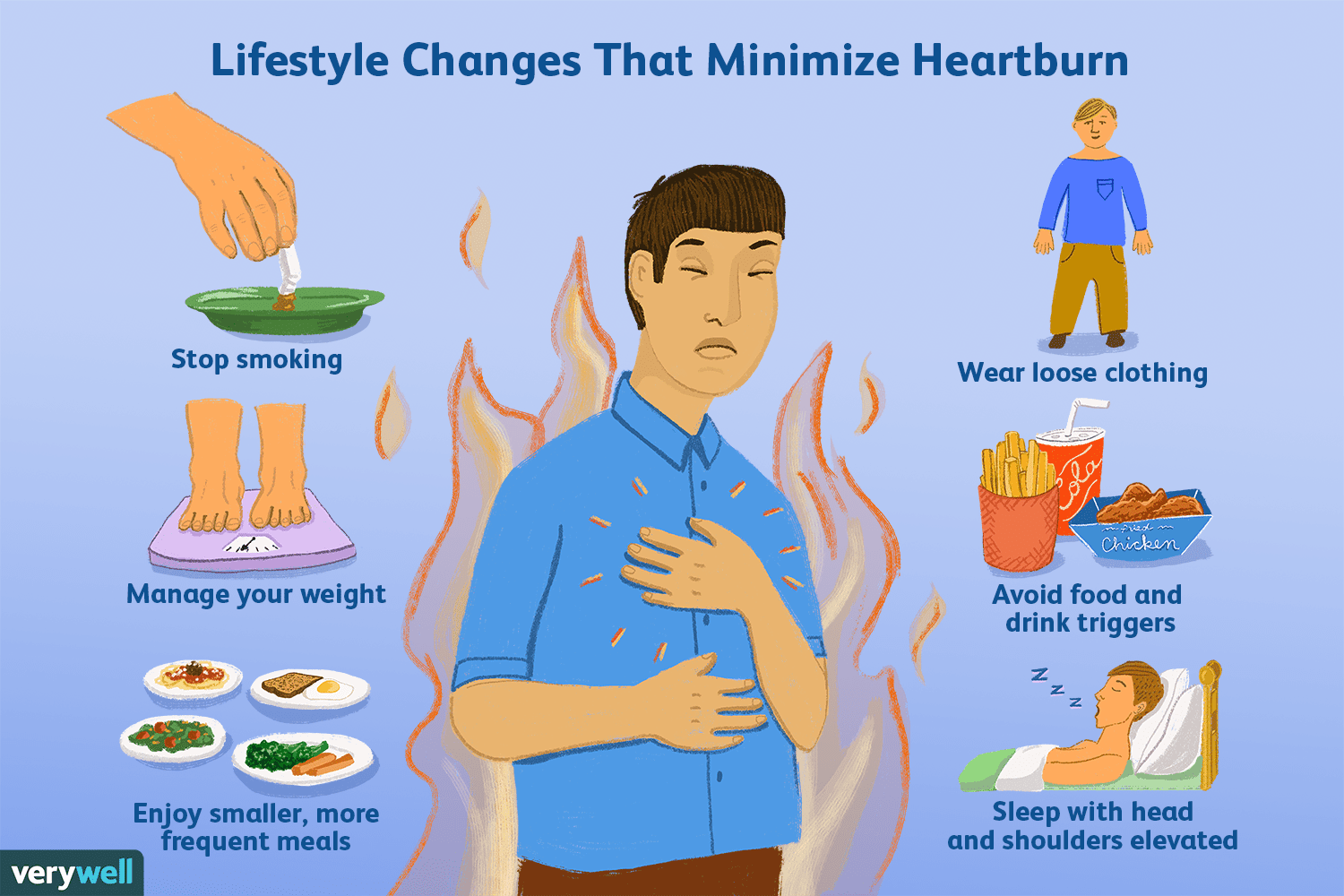 How Heartburn Is Treated