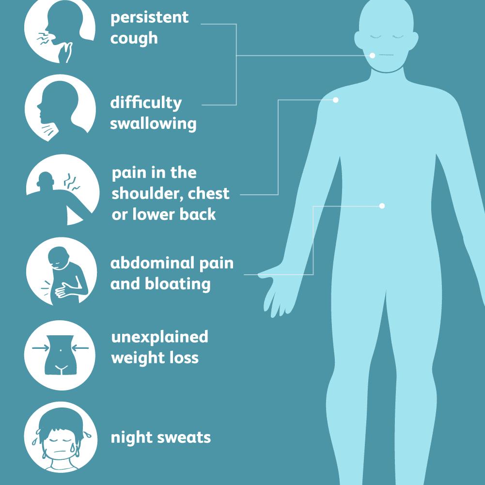 Symptoms of pleural mesothelioma