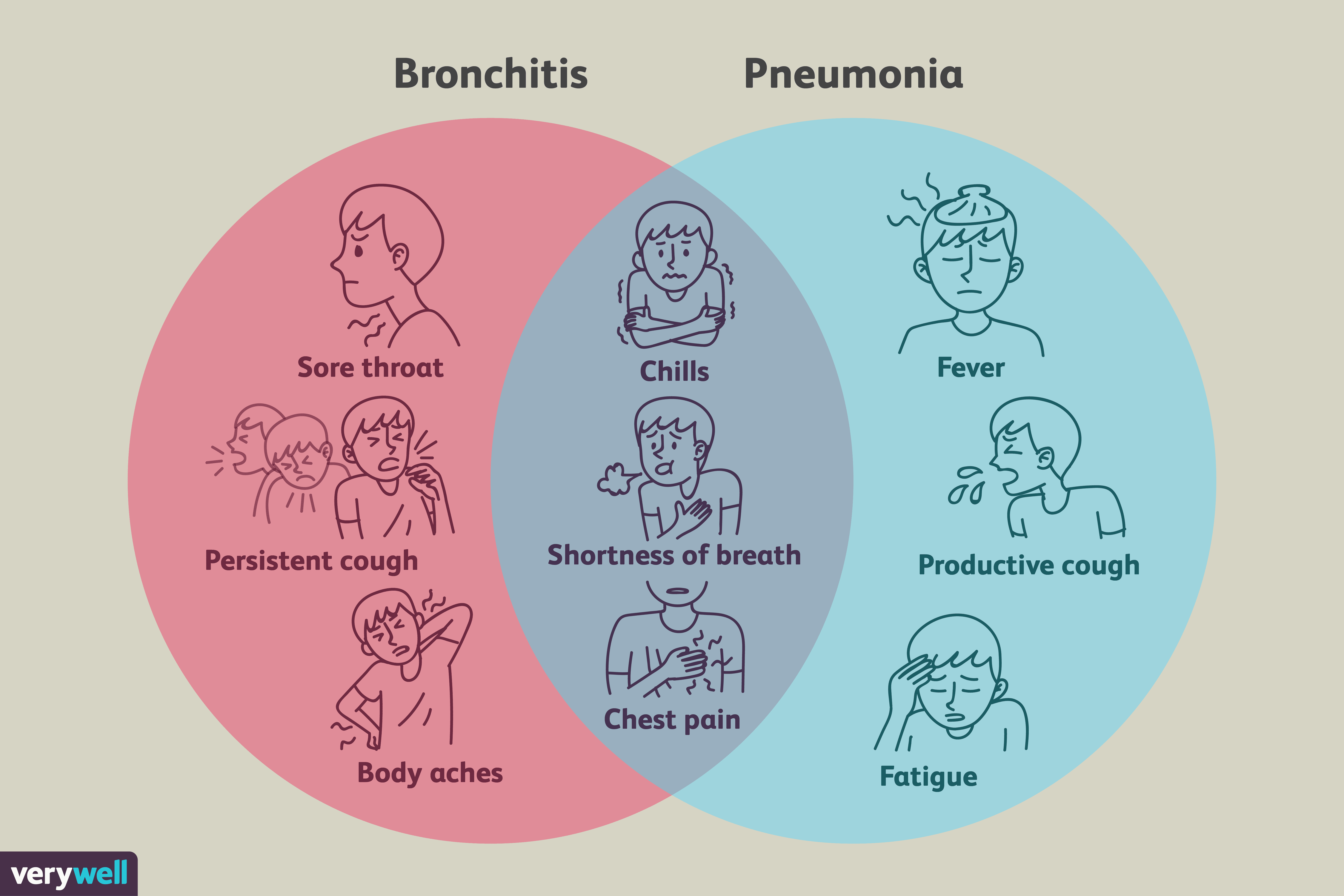 Is It Bronchitis Or Pneumonia