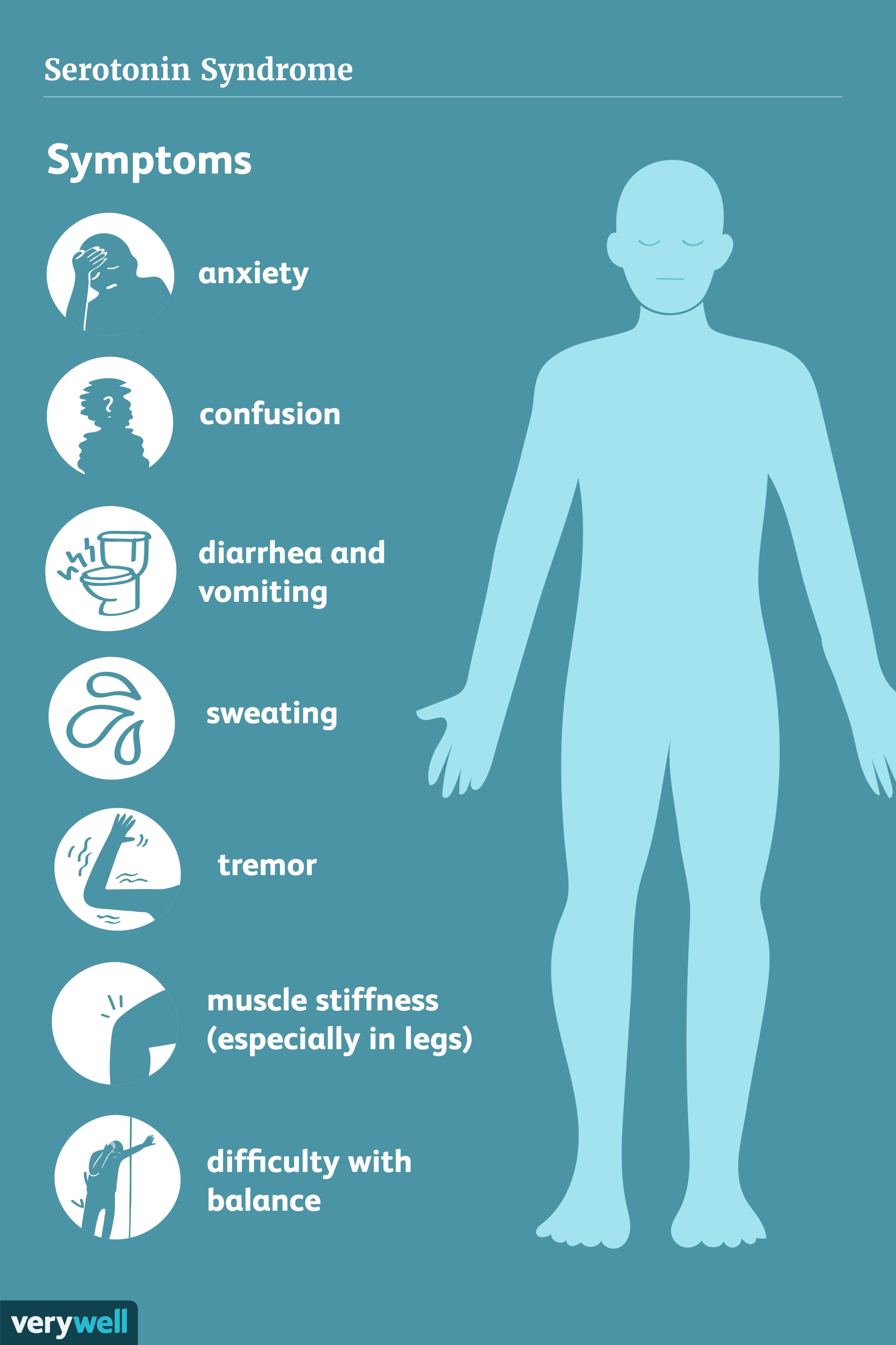 Serotonin syndrome symptoms