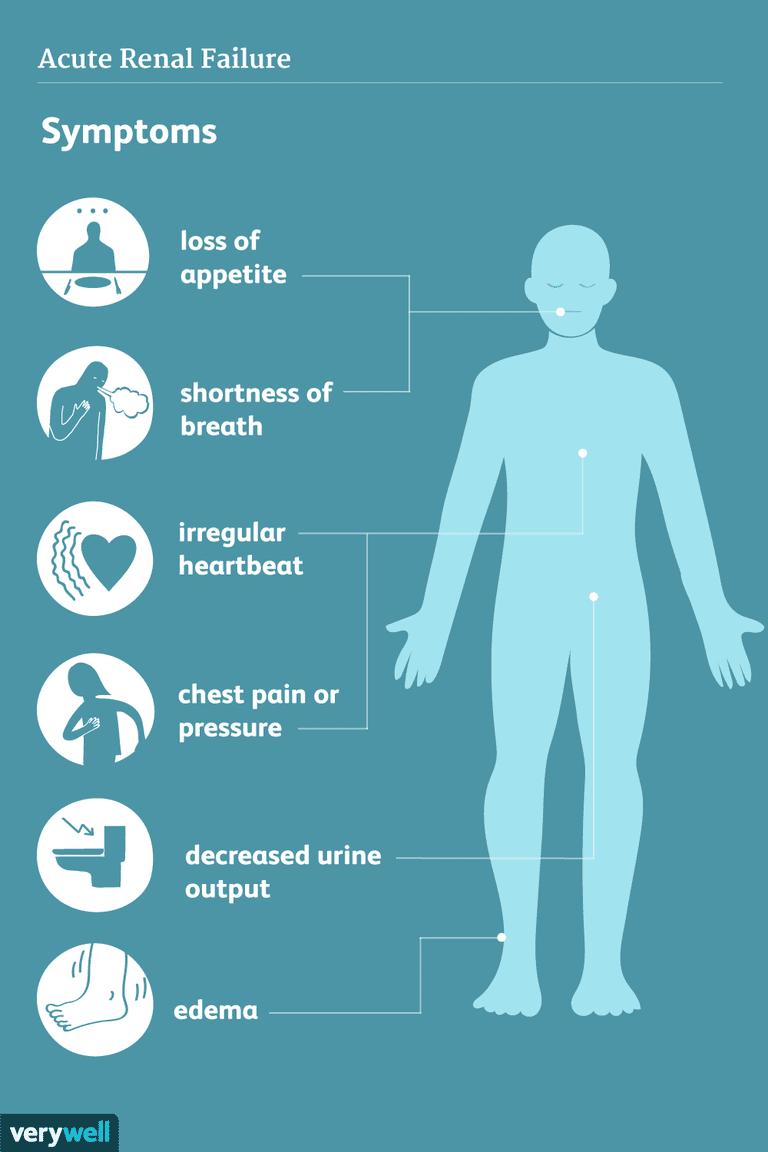 acute renal failure symptoms