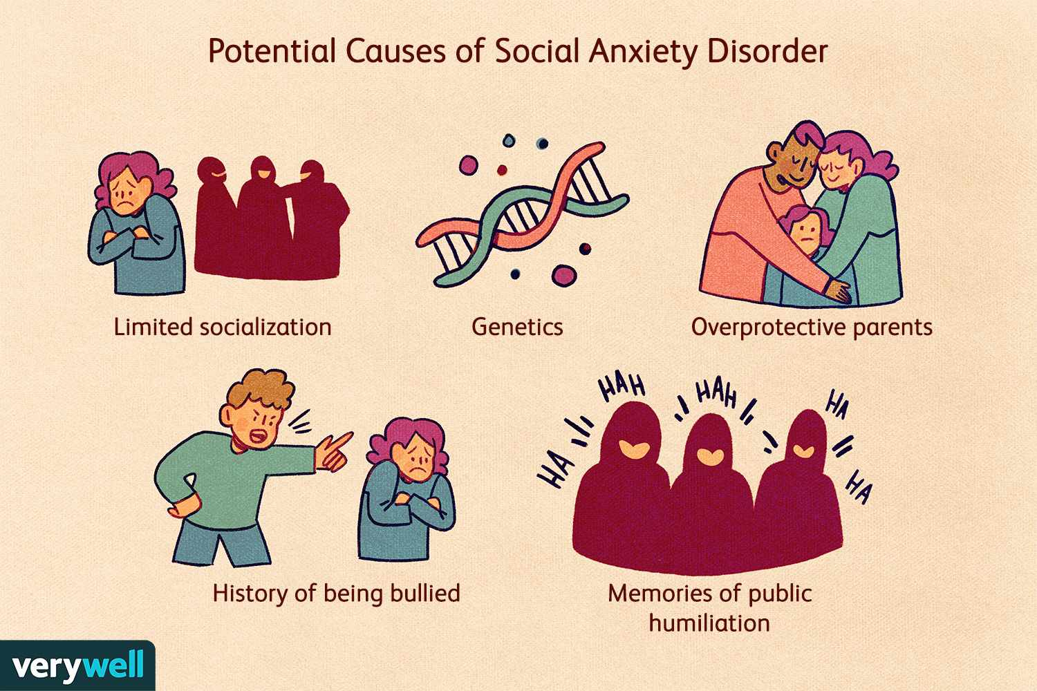 Potential Causes of Social Anxiety Disorder