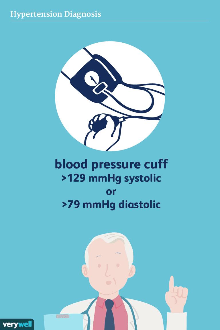 hypertension diagnosis