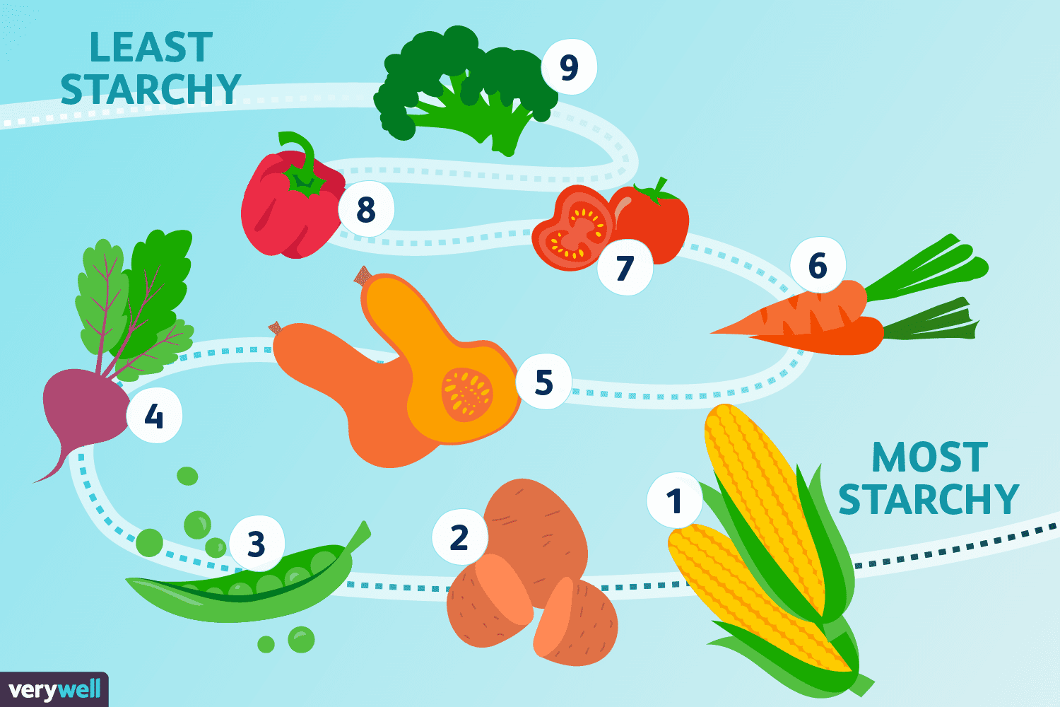 A List Of Starchy Vegetables And Tips