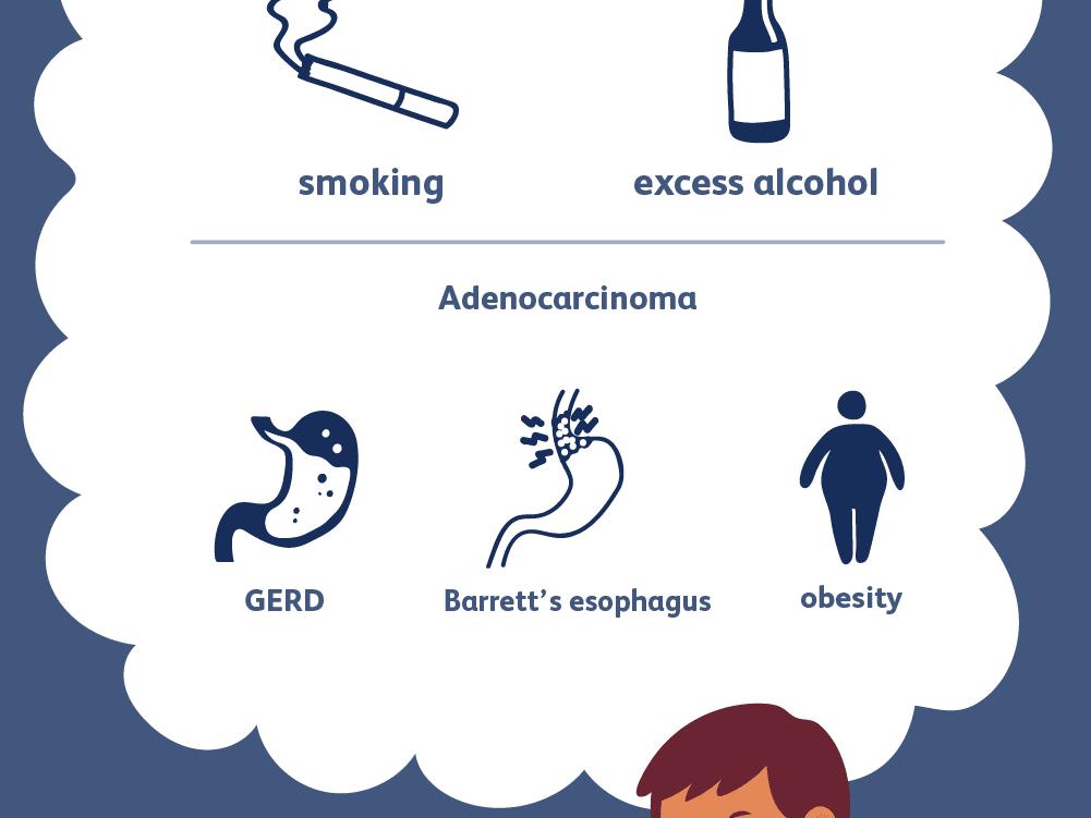 hpv esophagus cancer)