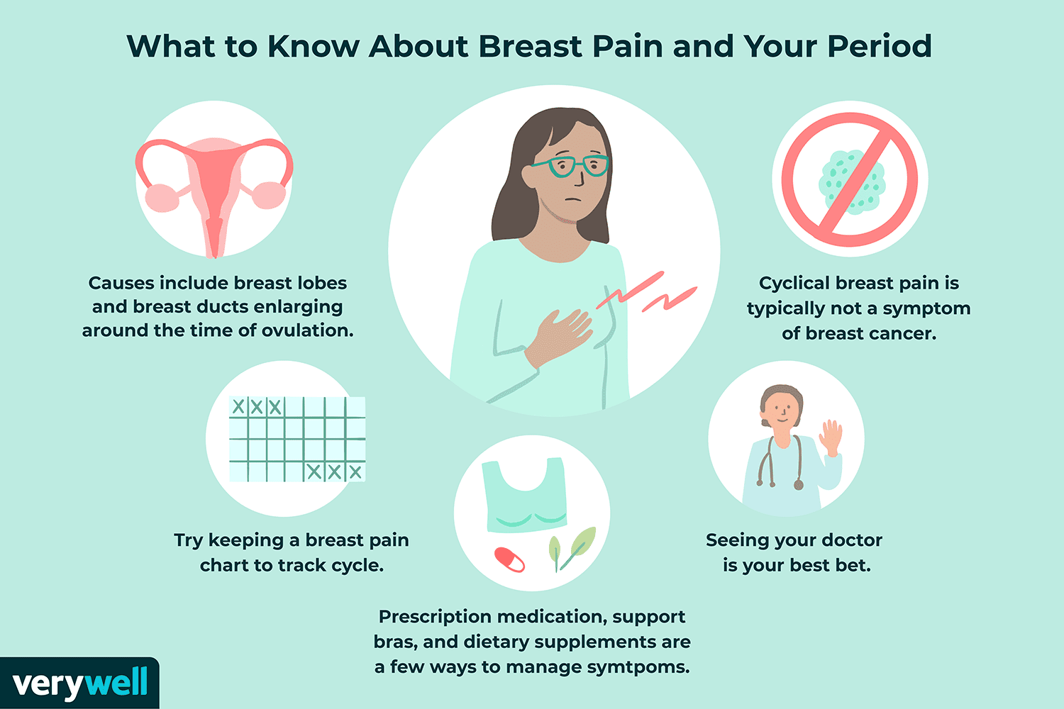Breast Pain And Your Menstrual Period Veins and reddish spots can be found on the surface. breast pain and your menstrual period