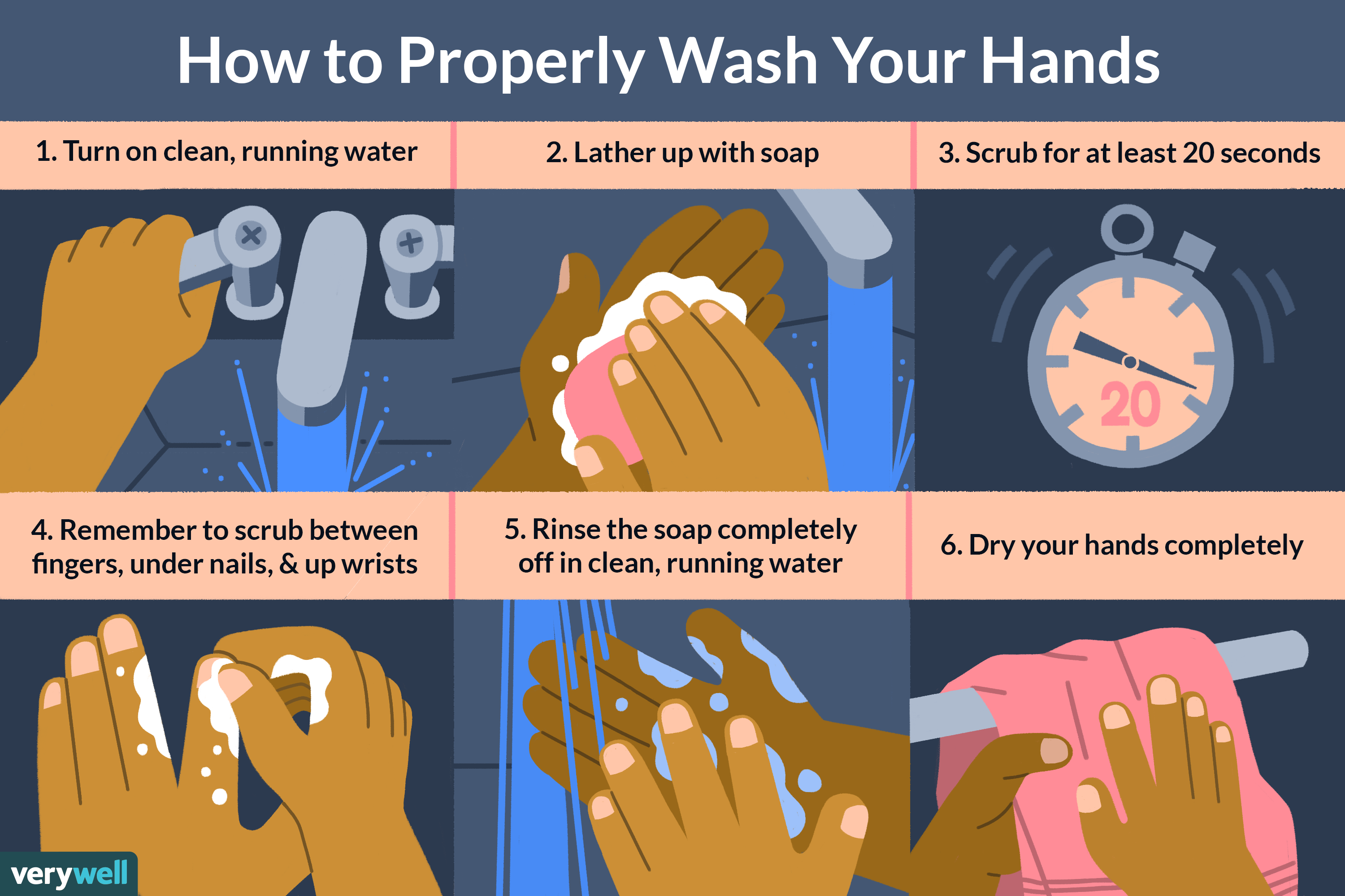 How to Wash Your Hands: CDC Guidelines